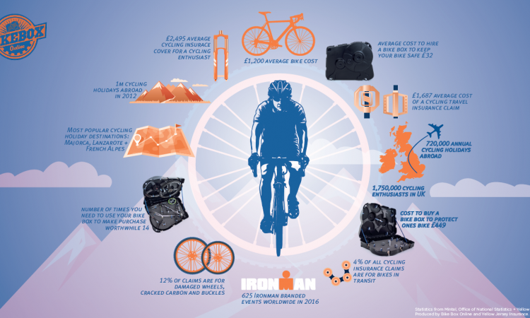Cycling travel infographic